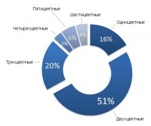 количество цветов в логотипах белорусских студий дизайна.