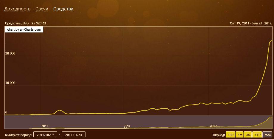 График денежных средств Dryden