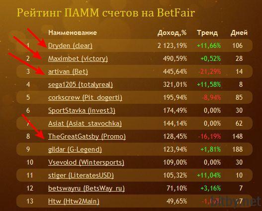 betpamm рейтинг, красным обозначены трейдеры в которых я инвестирую
