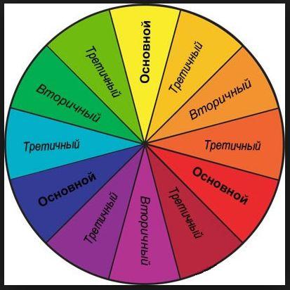 Значение цветов на сайте