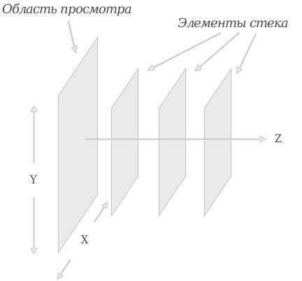 3D представления уровня стека (оси Z)