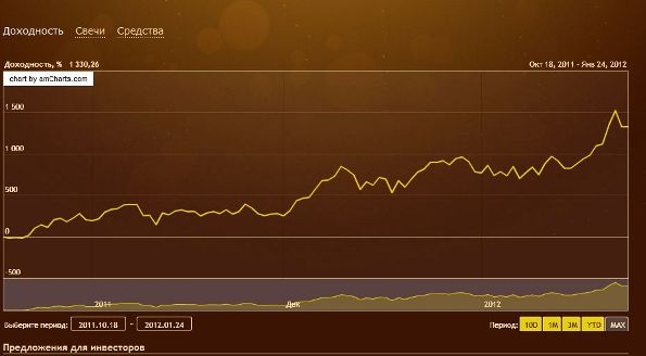 График доходности ПАММ-счета Dryden