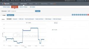 График изменения поискового трафика