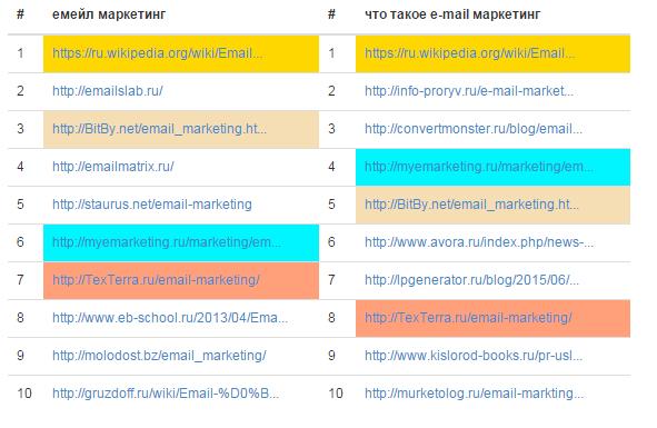 Что такое e-mail маркетинг?!